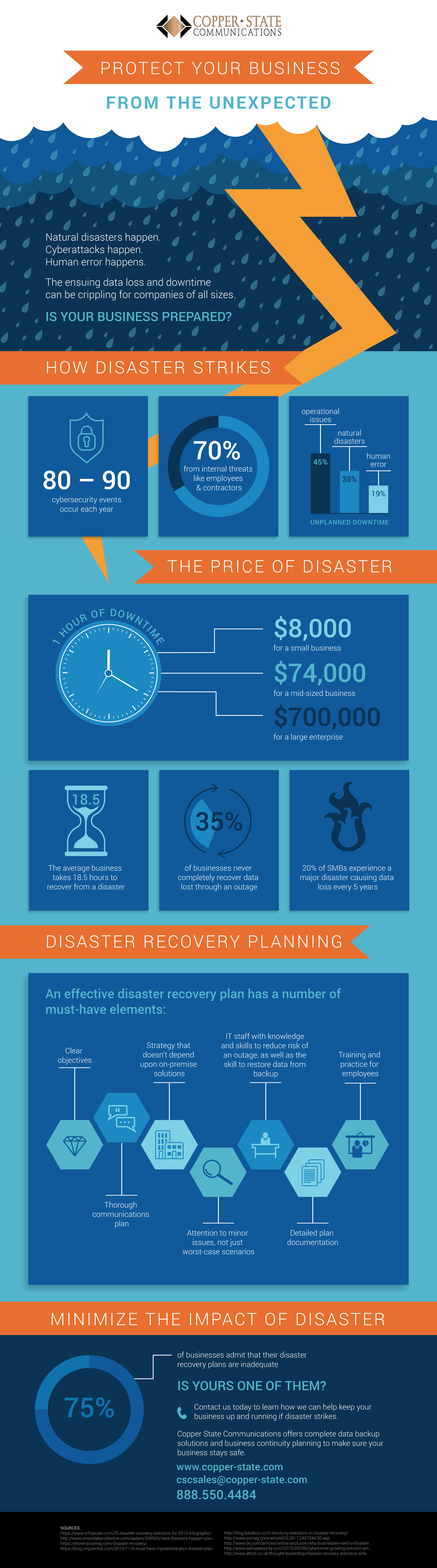Improve your business continuity with disaster recovery.